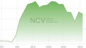 cannabis-share-growth
